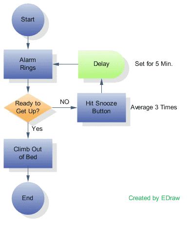 Hou Je Programmatuur In Het Oog Maak Een Moduledossier