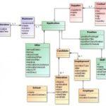 Functioneel database testing