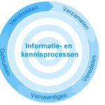 De essentie van de nieuwe informatiesamenleving