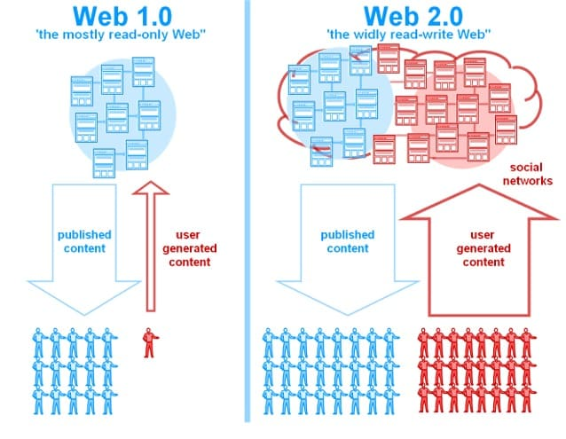 005-informatie-web-2-0-versus-web-1_0.jpg