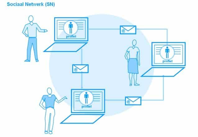 Web 2.0 - Apakah Jejaring Sosial itu? - Baca Terbaik di ITpedia