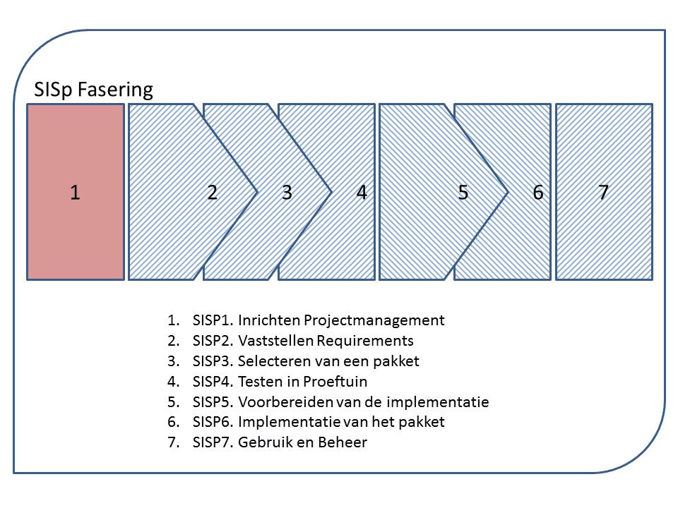 sisp1fasering